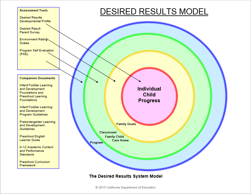 desired results system model