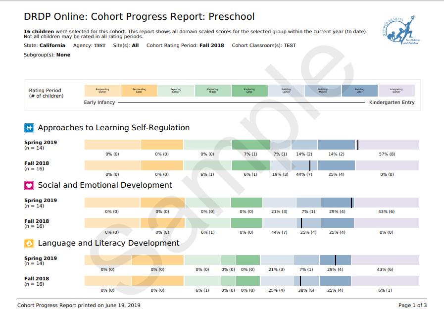 cohort progress report