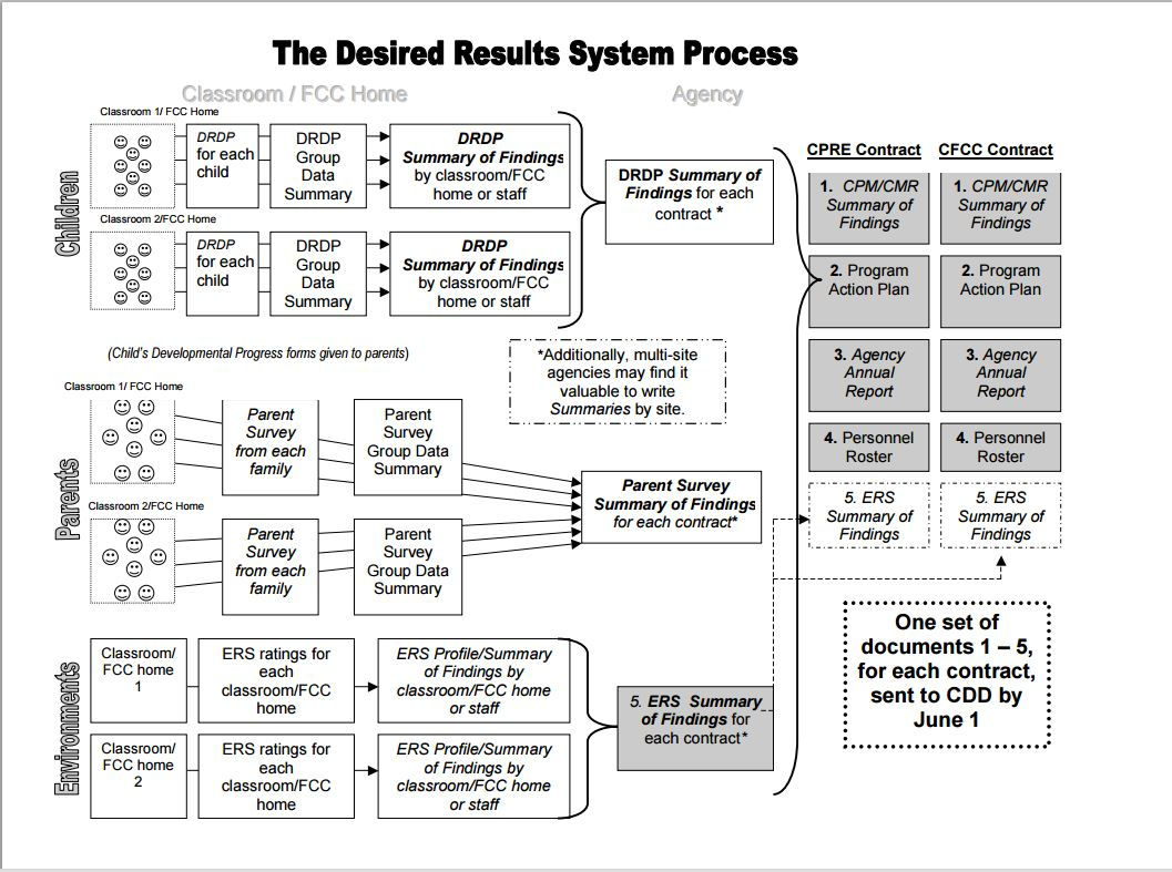 desired results process